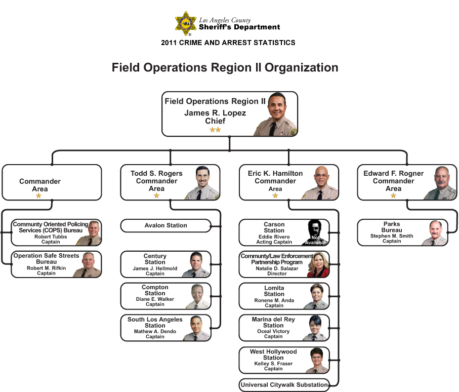 field operations region ii organization chart